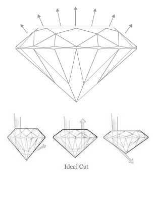 Diamond Ideal Cut